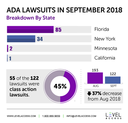 ADA Lawsuits in September 2018 Breakdown By State: 85 Florida, 34 New York, 2 Minnesota, 1 California * 55 of the 122 lawsuits were class action lawsuits which is 45% * 193 were in August and 122 in September which is a 37% decrease from August 2018.